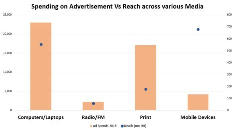 Advertising Expenditure and Reach