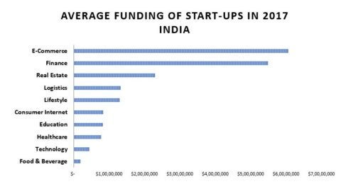 Average Funding of Start-ups