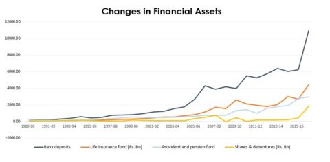Changes in Financial Assets