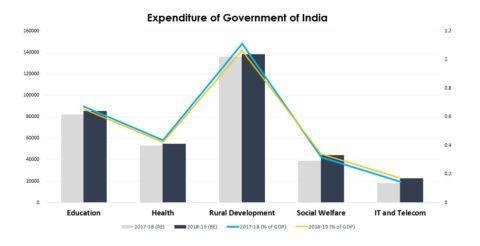 Expenditure Analysis (Budget 2018)