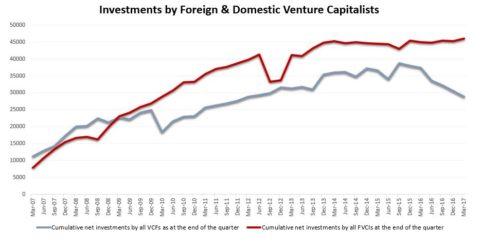 Investments by Venture Capitalists