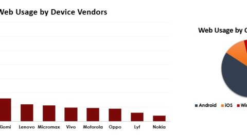 Web-Usage between top Device vendors
