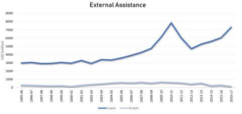 External Assistance