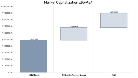 HDFC Bank Market Capitalization