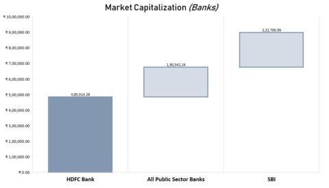 HDFC Bank Market Capitalization