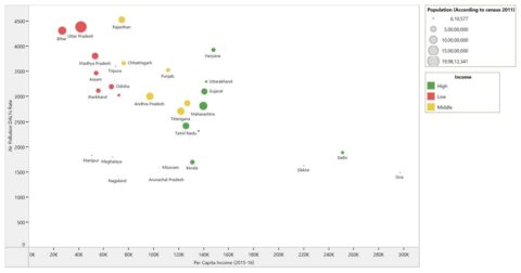 Pollution and GDP per capita