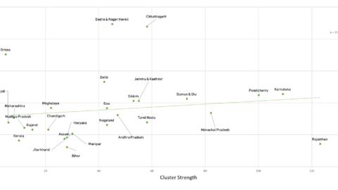 Cluster Strength and Economic Development
