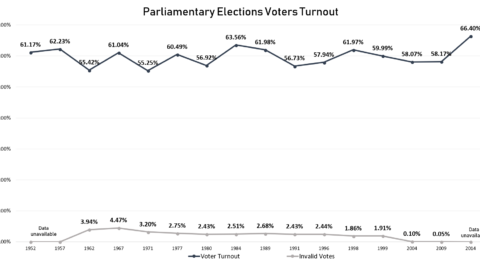 Voters Turnout