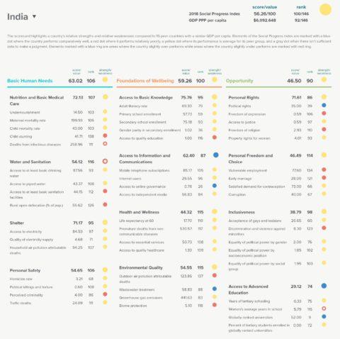 Social Progress Index India 2018
