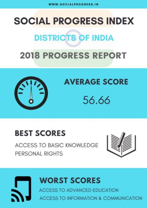 Social Progress in Districts of India