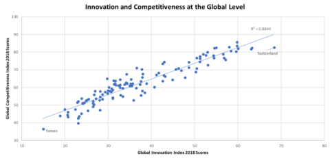 Innovation and Competitiveness on Global Level