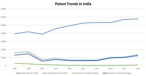 Patent Trends in India