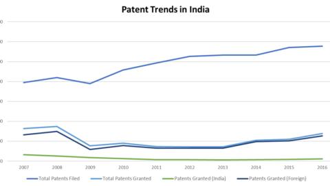 Patent Trends in India