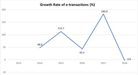 e-Transactions in India